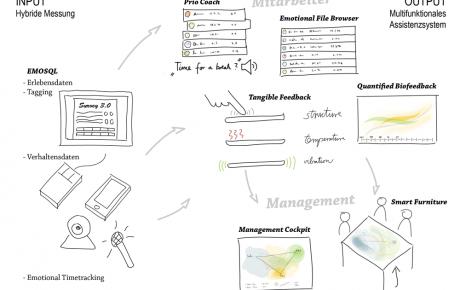 Überblick über das multifunktionale Anti-Stress-Assistenzsystem. Grafik: BiTS